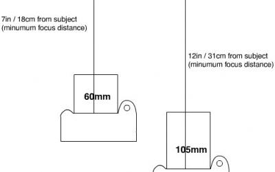 Minimum Focus Distance